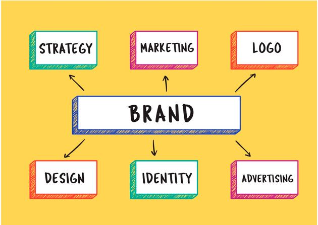 Branding Involves Developing the Strategy to make some extent